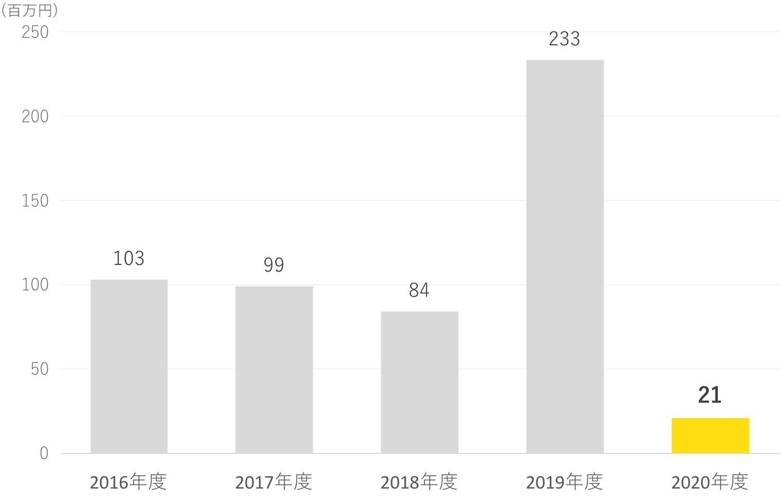 ナビタス株式会社 営業利益グラフ