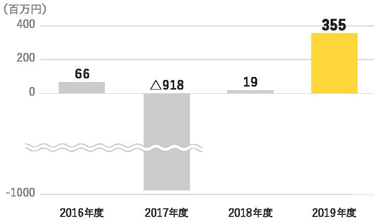 ナビタス株式会社 親会社株主に帰属する当期順利益グラフ
