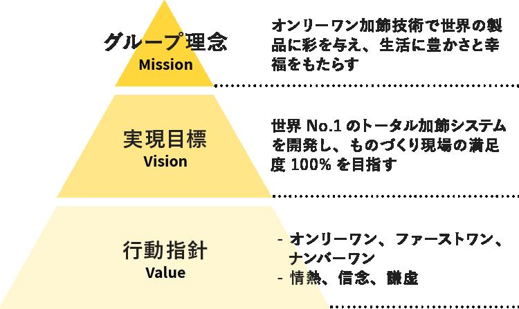 ナビタスグループ理念体系図