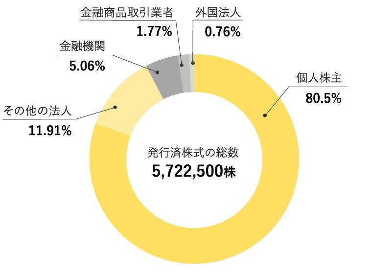 ナビタス株式会社 株式所有者別分布図