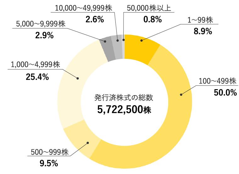ナビタス株式会社 株式所有株数別分布図